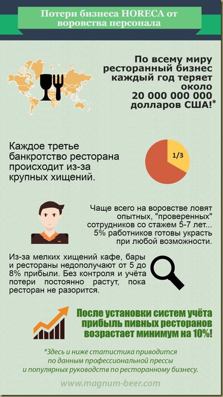 воровство в ресторанах и барах инфографика