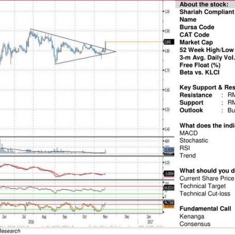 AWC (7579) - AWC Berhad – Technical Outlook