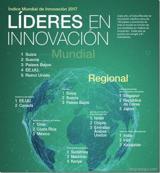 Datos sobre innovación en Bolivia