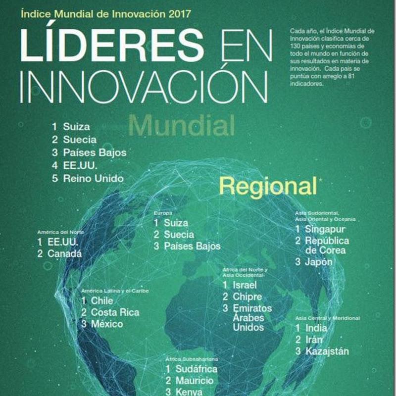 2017: Bolivia es el país menos innovador de Latinoamérica