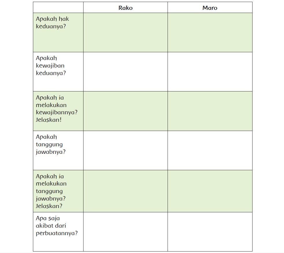 Kunci Jawaban Halaman 207, 208 Tema 6 Kelas 5
