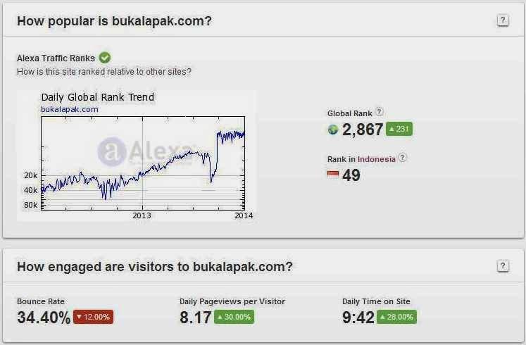 Bukalapakcom Toko Online Indonesia