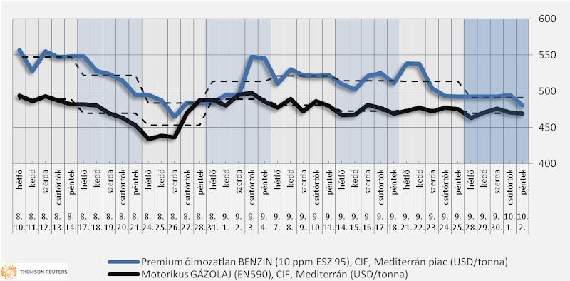 Heti üzemanyagárak: a benzin ára 5 forinttal is csökkenhet