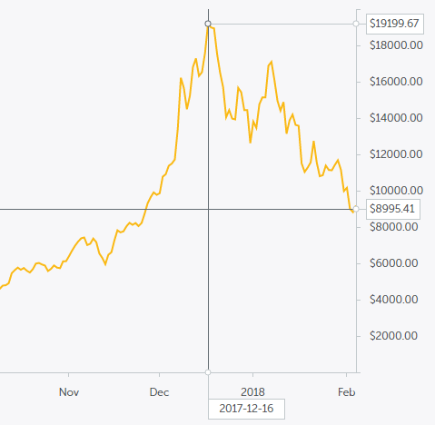 Bitcoin price chart dec 2017