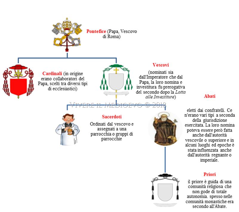 Usi & Costumi del Medioevo: Le figure ecclesiastiche nella