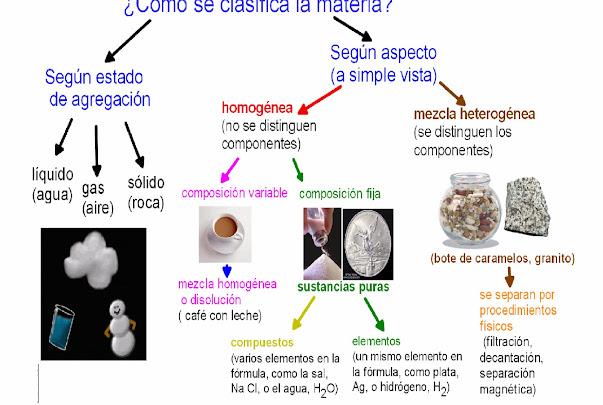 clasifica materia