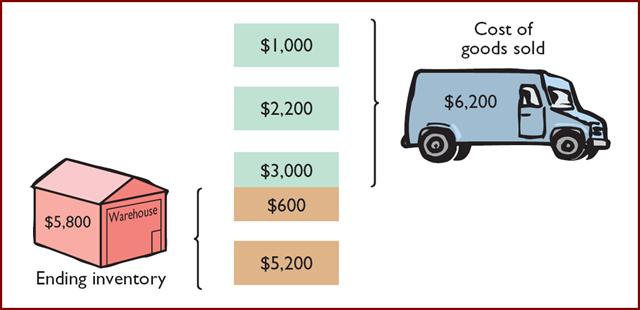 contoh penerapan model biaya FIFO