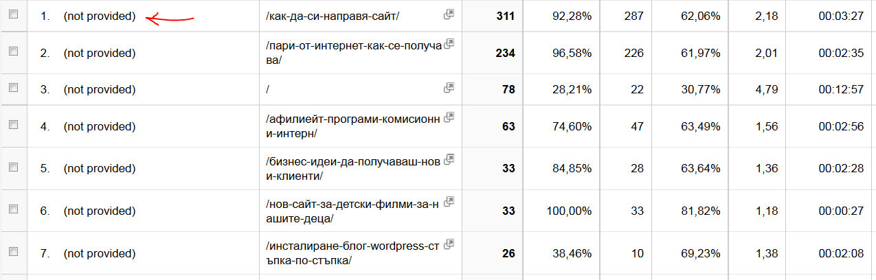 Google Аnalytics