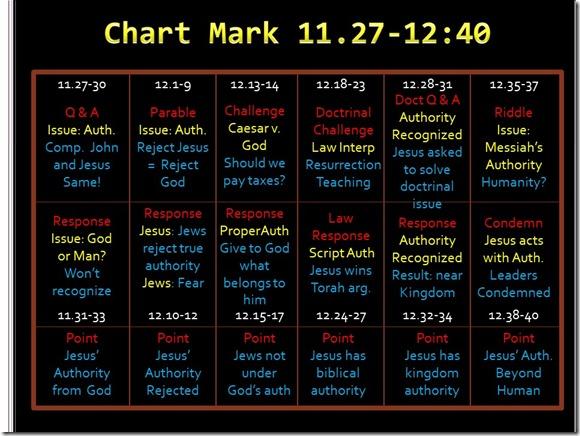 Mark 11.27-12.40 chart