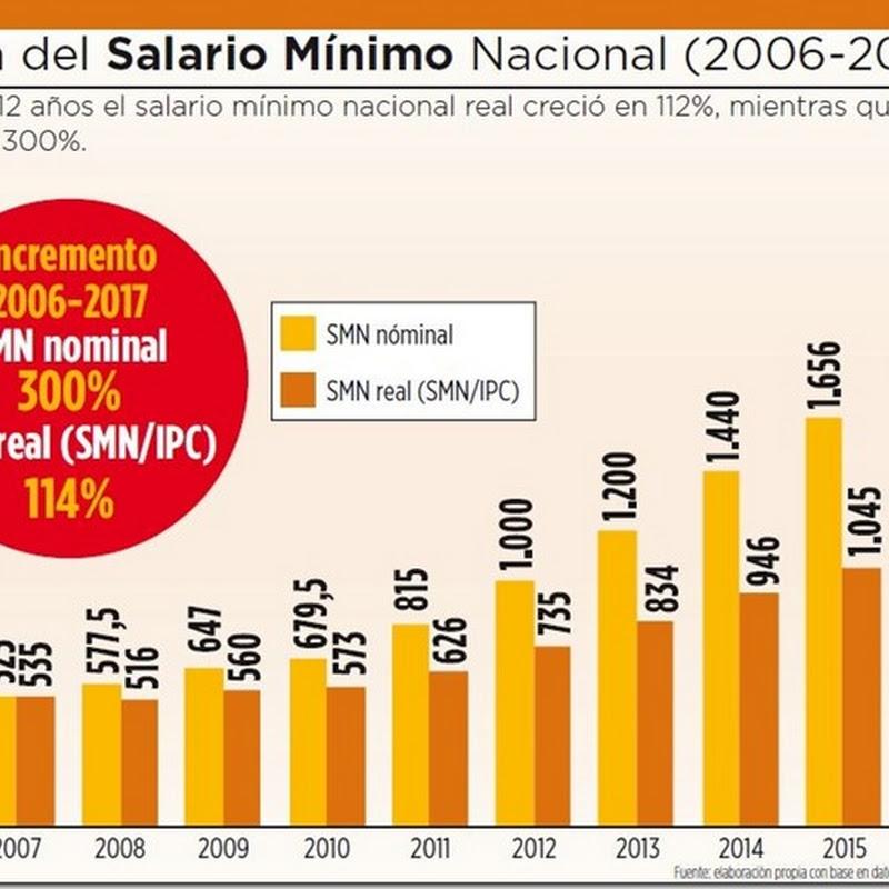 Bolivia: El salario mínimo nacional creció 300% de 2006 a 2017