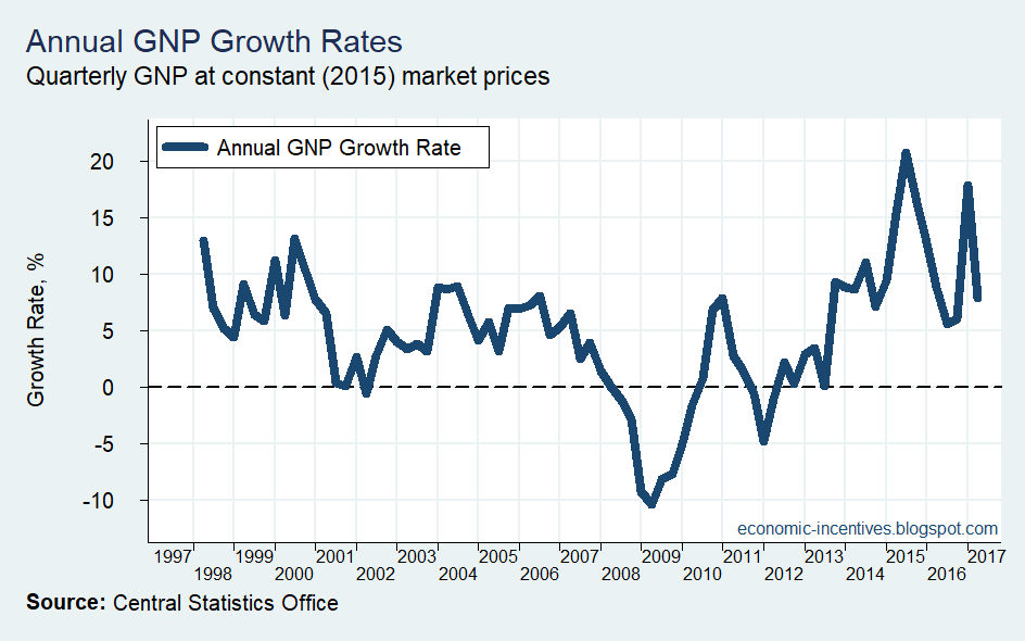 [Annual+GNP+Growth+Rates%5B5%5D]