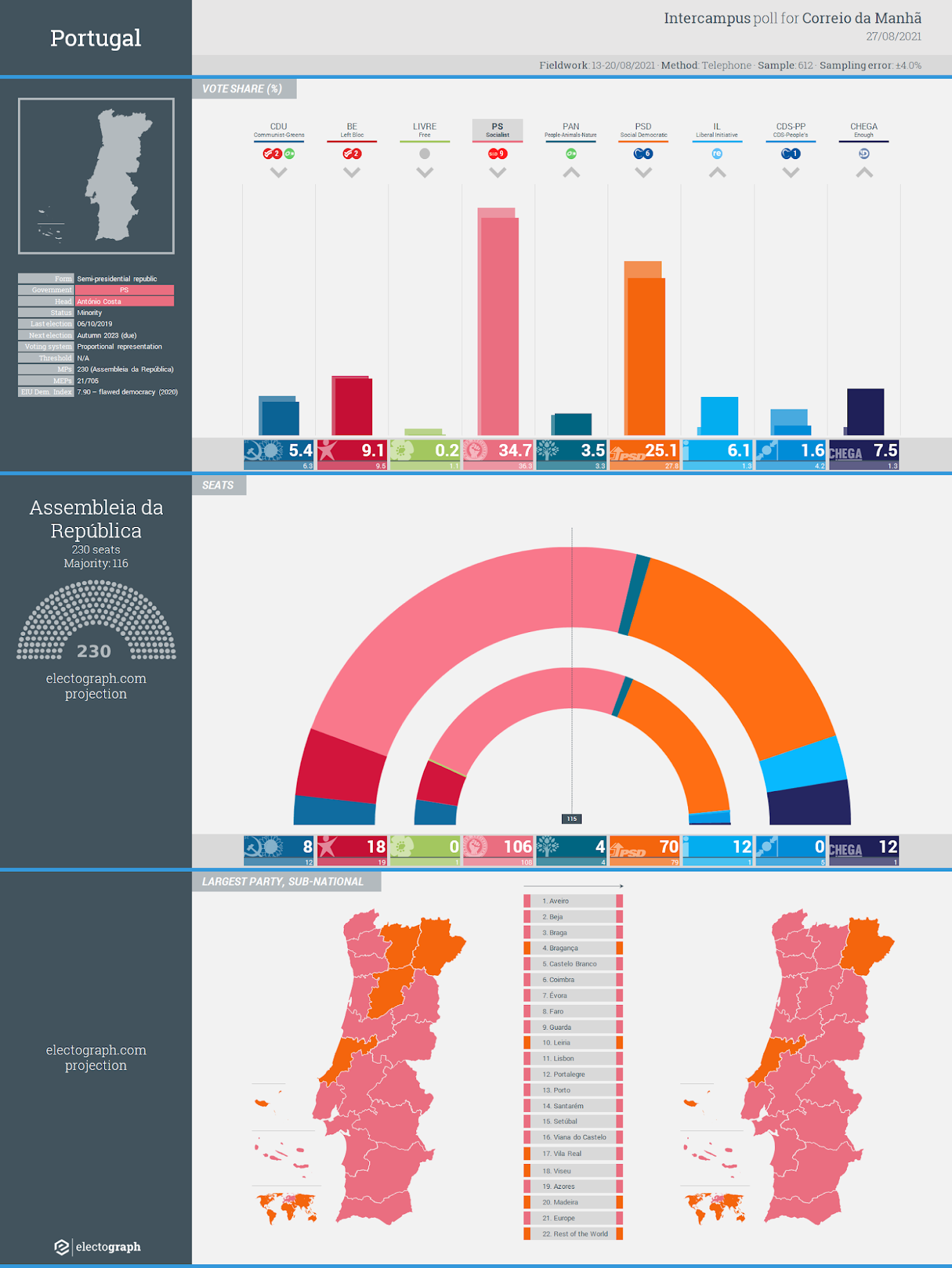 PORTUGAL: Intercampus poll chart for Correio da Manhã and Negócios, 27 August 2021