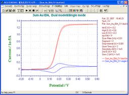 IDA Electrode 3um CV Curve -- Dual Mode
