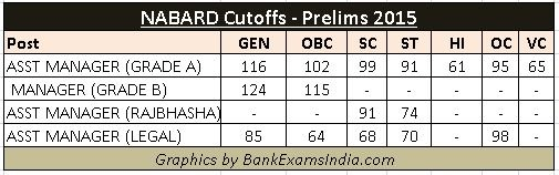 nabard-bank-previous-cutoffs-2015