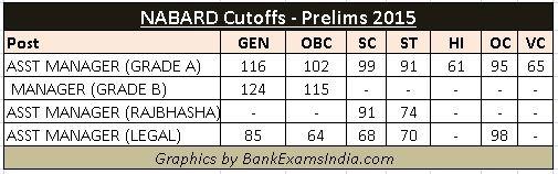nabard-bank-previous-cutoffs-2015