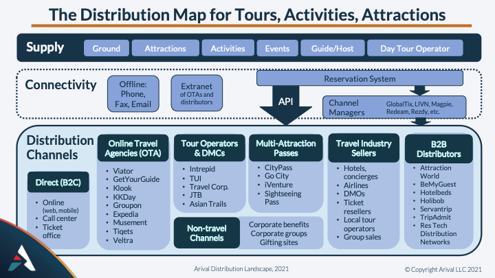A Distribution Explainer for Tours, Activities & Attractions Arival Douglas Quinby