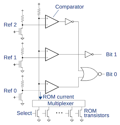The circuit to read two bits from a ROM cell.