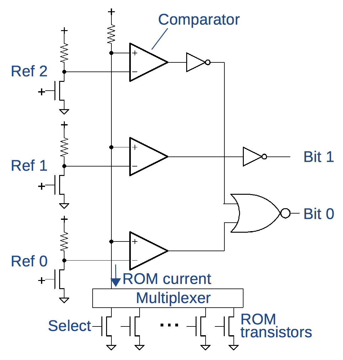 Two Bits Per Transistor High Density Rom In Intels 8087 Floating Wiring Diagram The Circuit To Read From A Cell