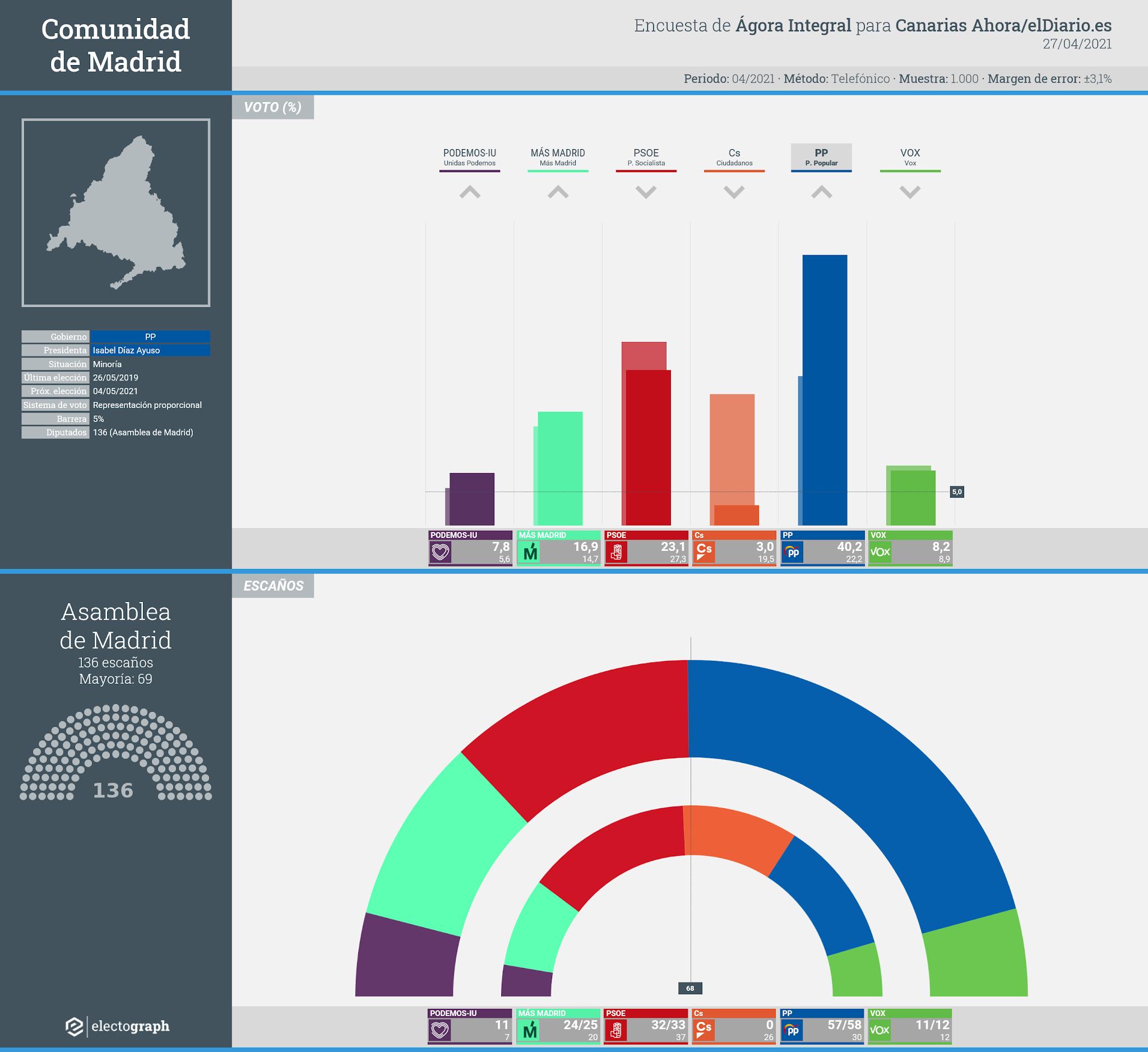 Gráfico de la encuesta para elecciones autonómicas en la Comunidad de Madrid realizada por Ágora Integral para Canarias Ahora/elDiario.es, 27 de abril de 2021