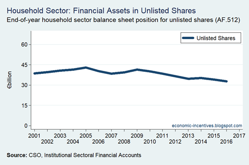Household Sector Unlisted Shares
