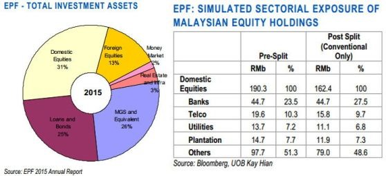 epf asset allocation