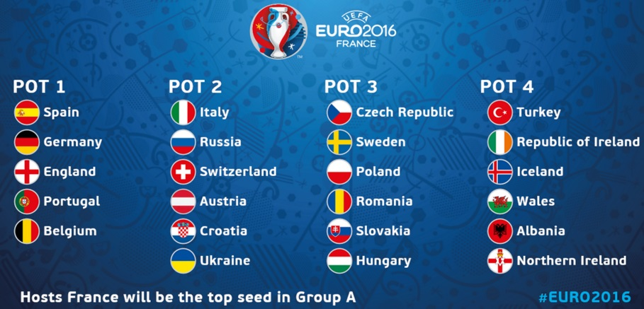 uefa euro 2016 final draw date tv coverage. Black Bedroom Furniture Sets. Home Design Ideas