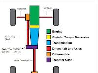 Transfer Case Diagram