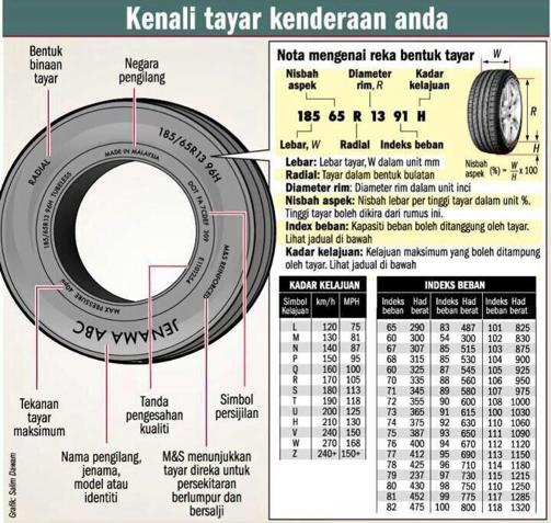 Info tayar