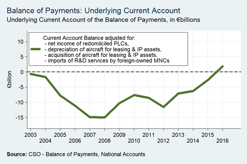 Balance of Payments Underlying Current Account Annual