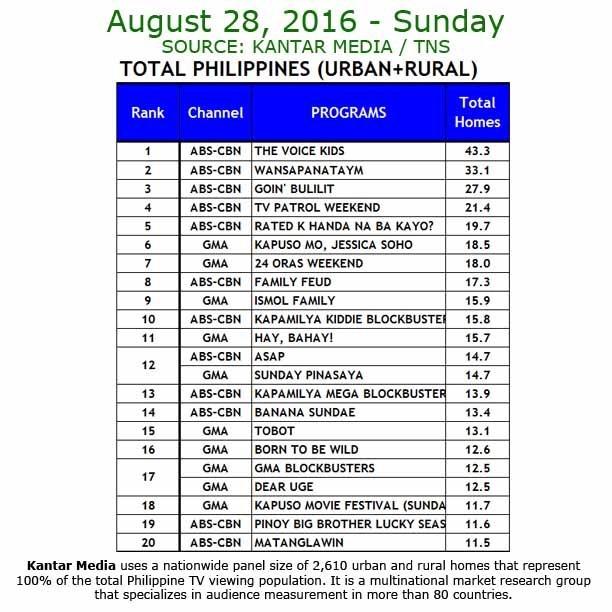 Kantar Media National TV Ratings - Aug 28, 2016