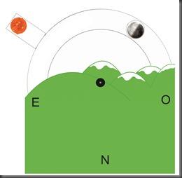 Fases de la luna (astronomía en el colegio)