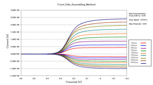 Current-potential curves of 2 mM Ferricyanide/1 M KNO3 solution for front side DRE-RRDE