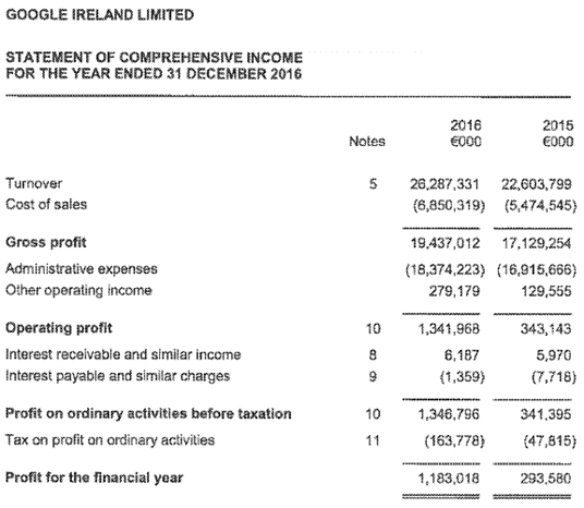 Google Ireland Income Statement 2015 2016
