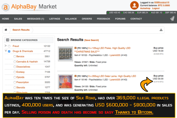 AlphaBay was ten times the size of Silk Road, had over 369,000 products listings, 400,000 users, and was facilitating USD $600,000 - $800,000 of transactions per day