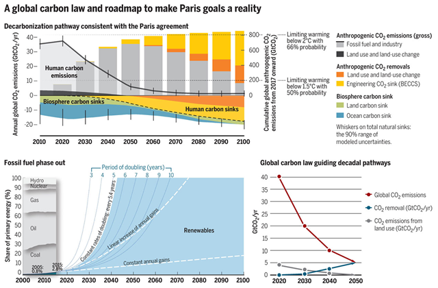 "A global carbon law and roadmap to make Paris goals a reality. (Top) A deep decarbonization scenario scientifically consistent with the Paris Agreement and its associated carbon fluxes as computed with a simple carbon cycle and climate model. The ""carbon law"" scenario of halving emissions every decade is marginally more ambitious than the scenario presented. Meeting the Paris Agreement goals will require bending the global curve of CO2 emissions by 2020 and reaching net-zero emissions by 2050. It furthermore depends on rising anthropogenic carbon sinks, from bioenergy carbon capture and storage (BECCS) engineering (yellow) and land use (orange), as well as sustained natural sinks, to stabilize global temperatures. Graphic: Rockström, et al., 2017 / Science"
