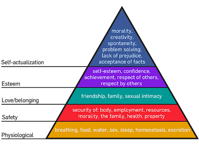 Maslow%2527s%2BHierarchy%2Bof%2BNeeds.png