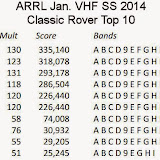 K8GP / Rover places 3rd in the ARRL Jan. VHF SS 2014 contest Classic Rover category.  Operators Terry W8ZN & Andy K1RA