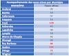 Acompanhamento de casos ativos da COVID-19 por município; região de Irecê, Bonito, Utinga, Seabra e outros