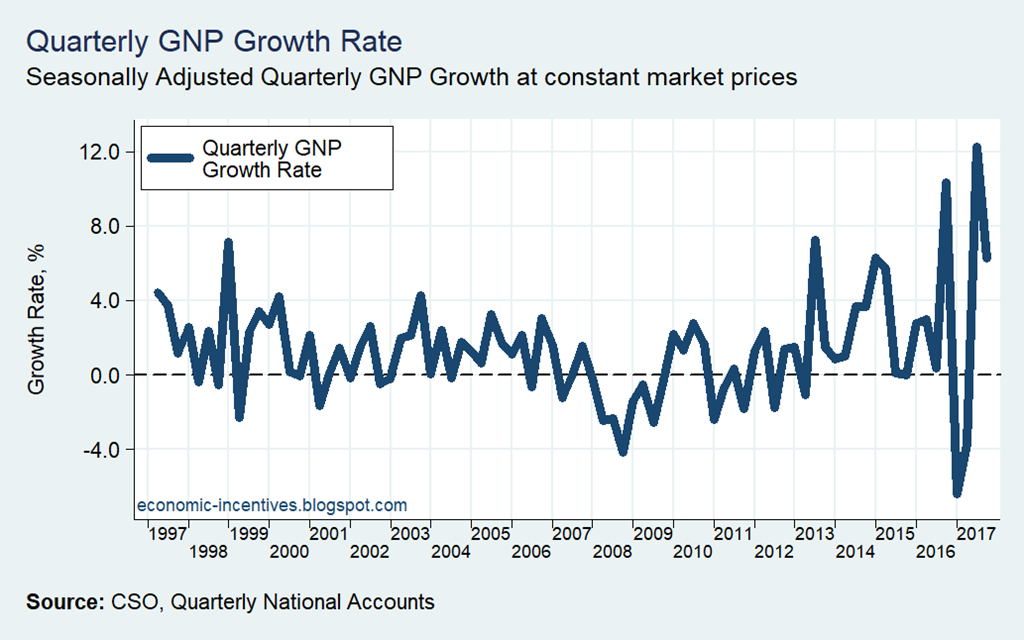 [QNA+GNP+Quarterly+Growth+Rate+1997-2017]