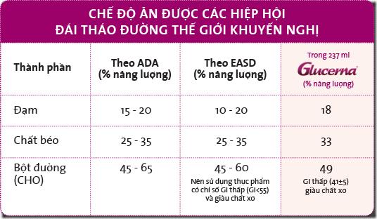 ham-luong-an-cua-nguoi-dai-thao-duong