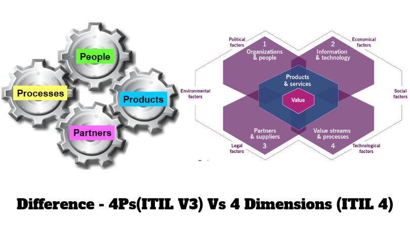 itil-v3-and-v4-dimesions