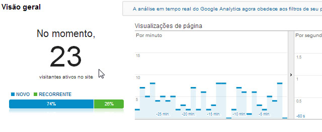 Tempo real do Analytics