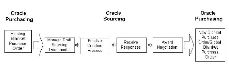 Blanket Purchase Agreement In Oracle Apps Image Collections