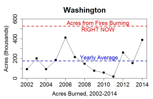 Total acres burned by wildfire in Washington state, 2002-2014, together with a blue dashed line showing the yearly average, since 2002. The red dashed line is the acres burned by wildfires in Agust 2015. Graphic: Tamino / Open Mind