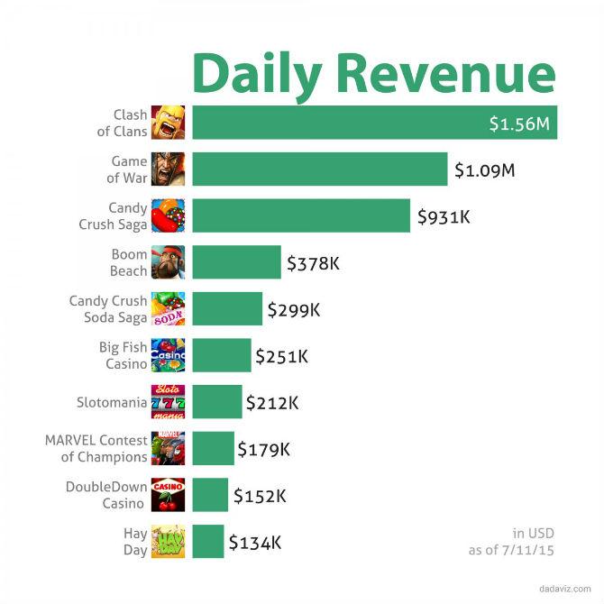 Clash of Clans làm thế nào để kiếm được 1,56 triệu USD mỗi ngày?