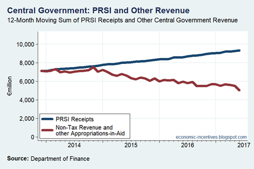 Central Government PRSI and Other Revenue