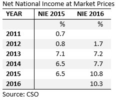 [Nat+National+Income+Growth+Rates%5B4%5D]