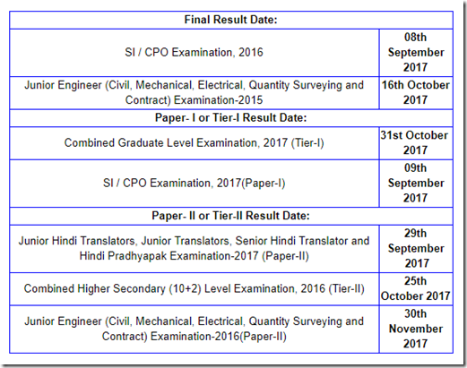 SSC CGL Tier 1 & CPO Results Date