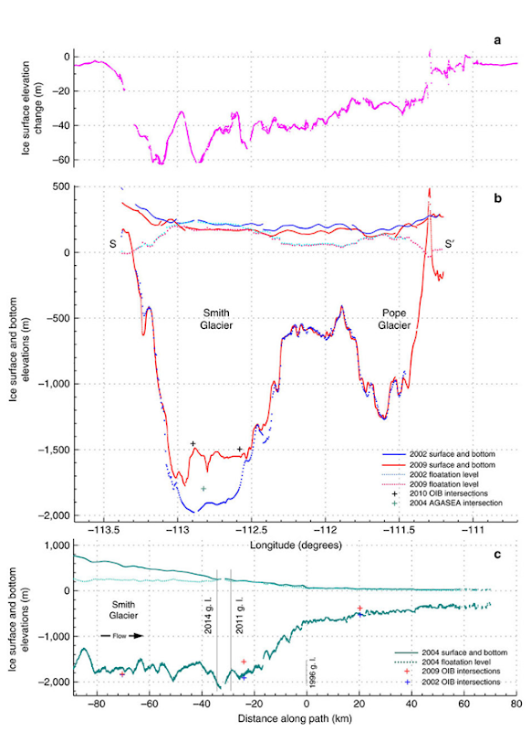 (a) Surface elevation change between 2002 and 2009 as measured by ATM laser altimetry on the across-flow Smith Glacier (SG) transect delimited by S-S′ shown in Fig. 1a. (b) The 2002 and 2009 ice surface and bottom MCoRDS profiles of SG along the transect delimited by S-S′ in Fig. 1a. The hydrostatic floatation levels were found by taking freeboard elevation to be 0.12 of ice thickness, which was inferred from floating ice in Figs 3b and 4b; and taking sea surface to be at −33.9m relative to the WGS84 ellipsoid, which was found from ATM 2009 measurements of ocean surface height in front of the Dotson Ice Shelf. The 2002 ice bottom appears partially dotted at some locations due to the lower density of available measurements there. (c) Ice surface and bottom along-flow profiles following the entire 2004 AGASEA trajectory shown in Fig. 1b. In this and subsequent figures the vertical grey lines mark grounding line locations. The 1996 grounding line location is taken as the origin of the x axis representing the distance along the flight path, and is indicated by a shorter grey line when bed topography is not available at its location. Graphic: Khanzendar, et al., 2016 / Nature Communications