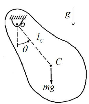 The Simplified concepts of pendulums | Types of pendulums , and derivation of their Time Periods.